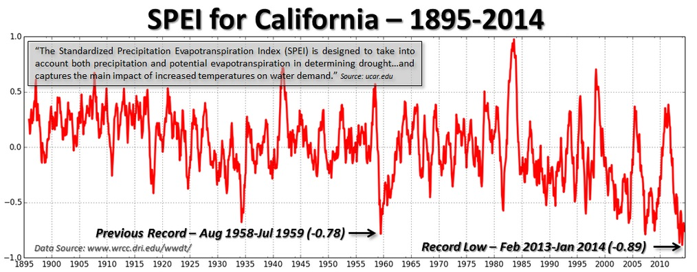Graph of SPEI California