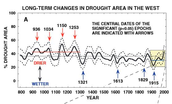 History of drought in western USA