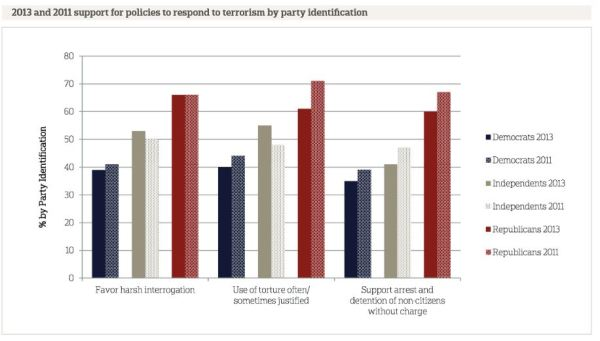AP-NORC poll: -torture approval by politicla party