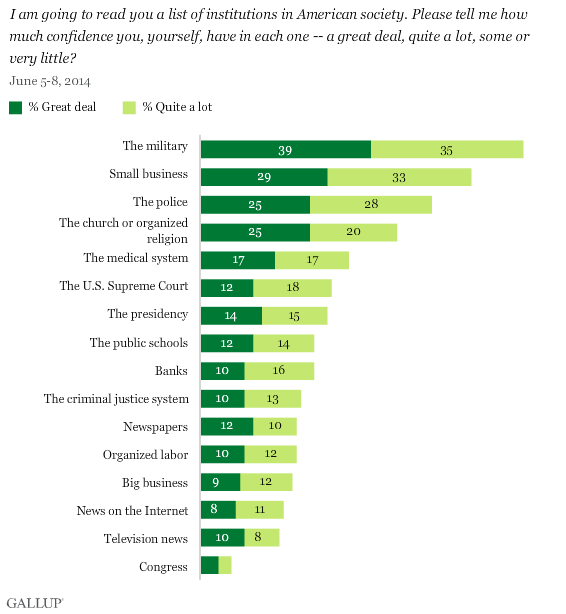 2014  Gallup Poll: Confidence in Institutions