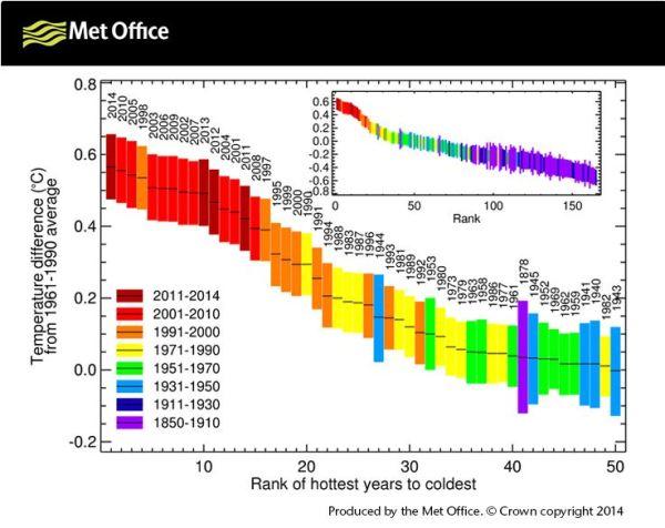 Warmest years. From the UK Met Office website, 3 December 2014