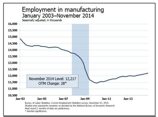 Job grwoth in the manufacturing sector