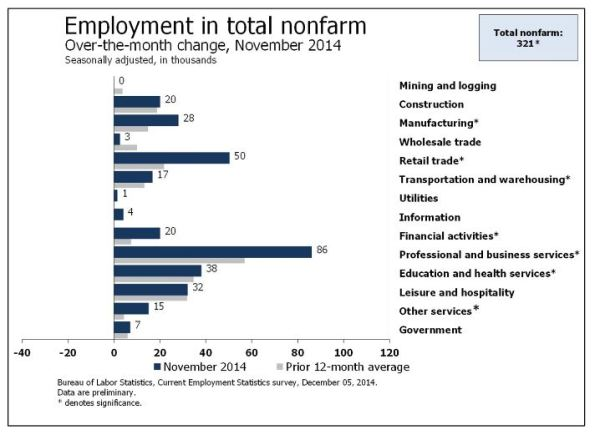 November Job Growth by Sector