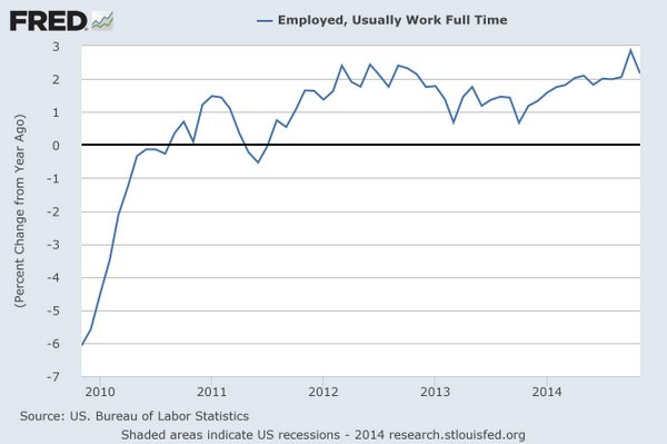 FRED: full-time jobs