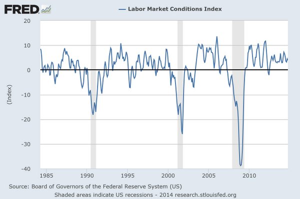 Fed Labor Market Conditions Index