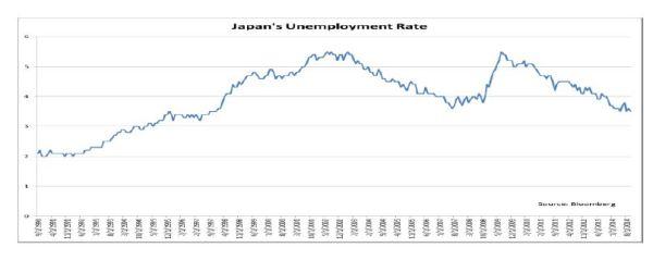 Japan's unemployment rate