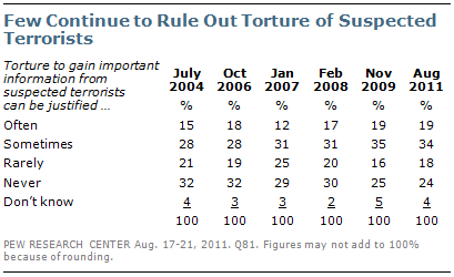 Our support for torture grows