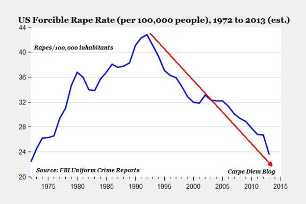 Rate of forcible rate in the USA