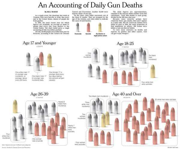 NYT: gun deaths in America
