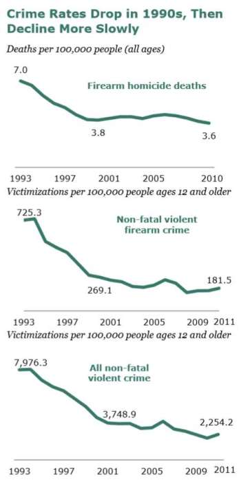 Pew Research: falling crime rates
