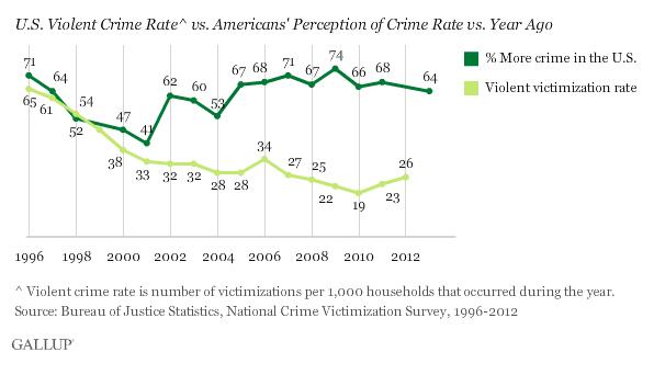 Gallup: Crime vs our perception of it
