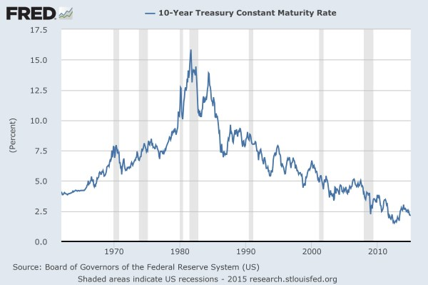FRED: 10 year US Treasury Rate
