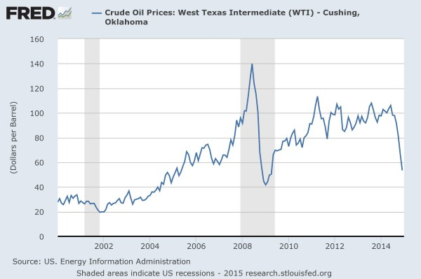 FRED: WTI oil prices