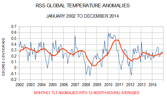 RSS satellite temperature data