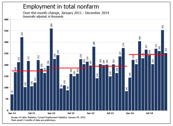 BLS: monthly job growth