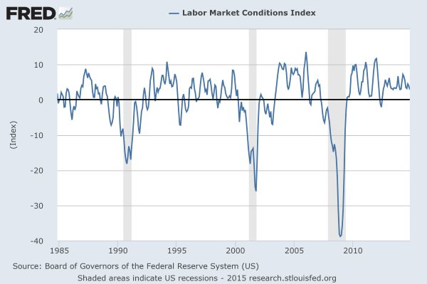 FRED: Fed's labor markets condition index