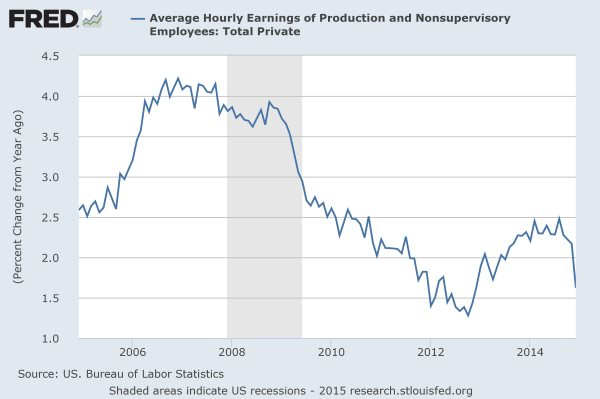 FRED: growth in hourly wages