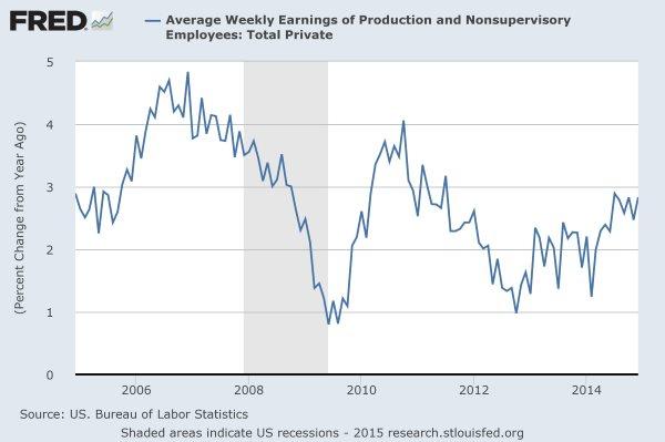 FRED: weekly earnings