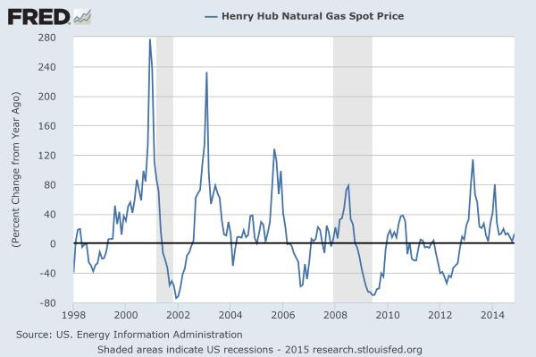History of US natural gas price swings