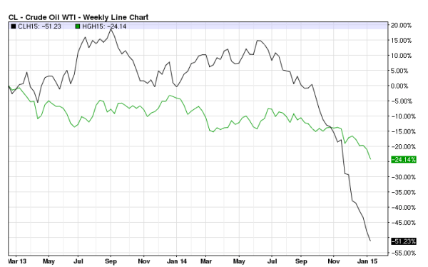 March 2015 futures: NYMEX Oil vs COMEX Copper