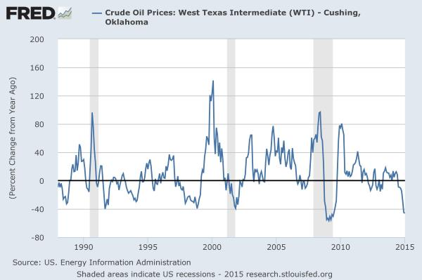 History of WTI oil price swings