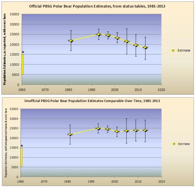 Graphs: Estimates of polar bear population