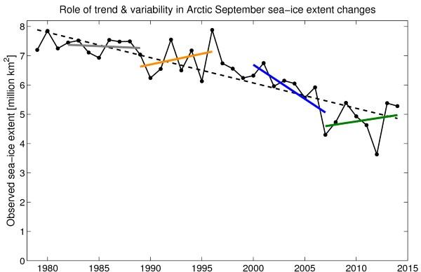 Short-trends in arctic sea ice