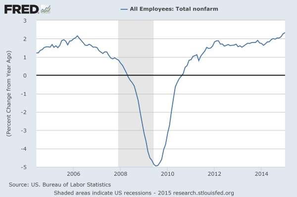 Total Non-farm job growth