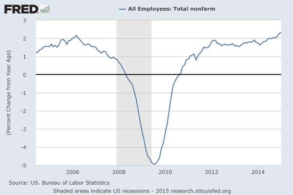Total Non-farm job growth