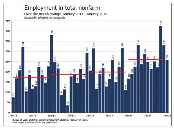 Employment-January