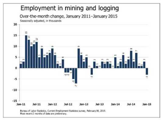 Employment: mining sector