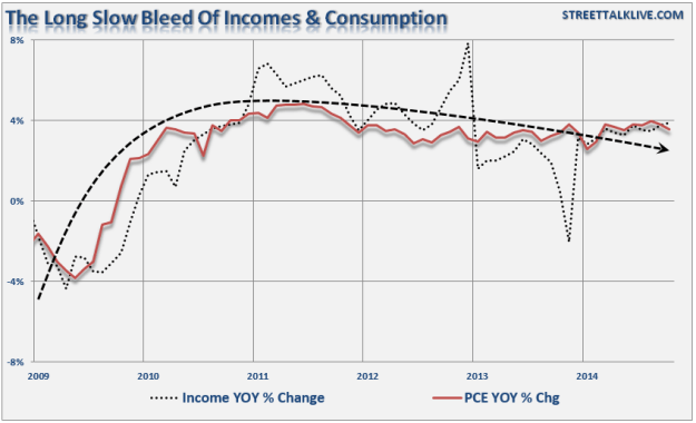 The Slow Bleed of income and Consumption