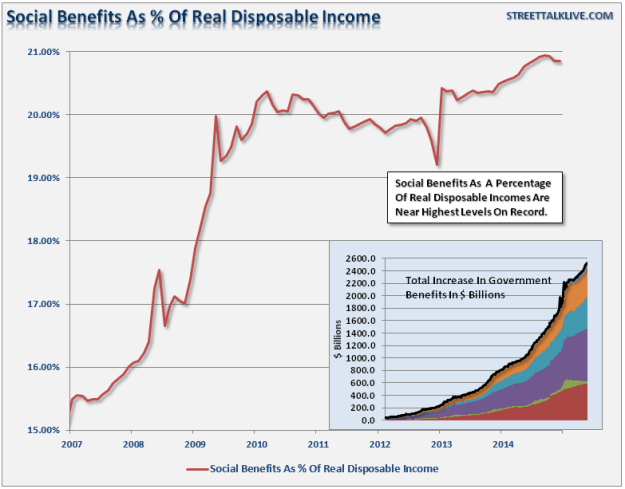 Social Benefits as Percent of Real Disposable Income