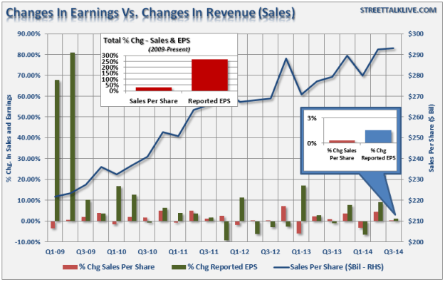 Changes in Earnings vs Revenue
