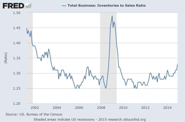 FRED: inventory to sales ratio