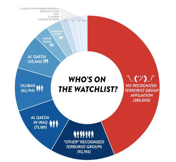 Terrorist Screening Database