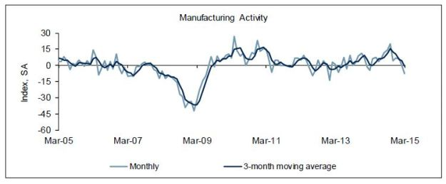 Richmond Fed manufacturing survey: March