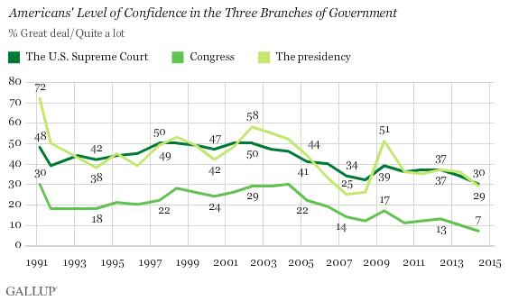 Gallup Confident in Institutions Survey, June 2014