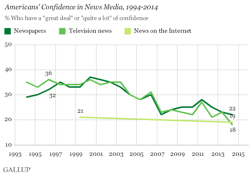 Gallup Confidence in Insitutions Poll, June 2014
