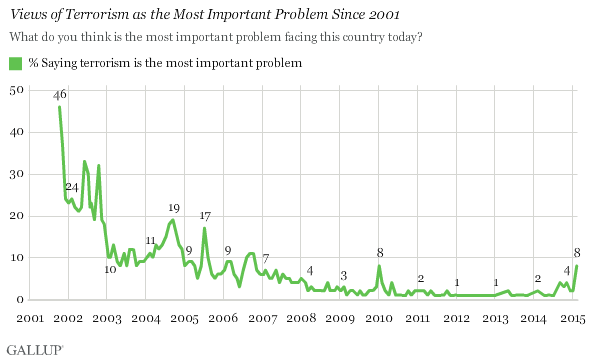 Gallup poll about terrorism as of Feb 2015.