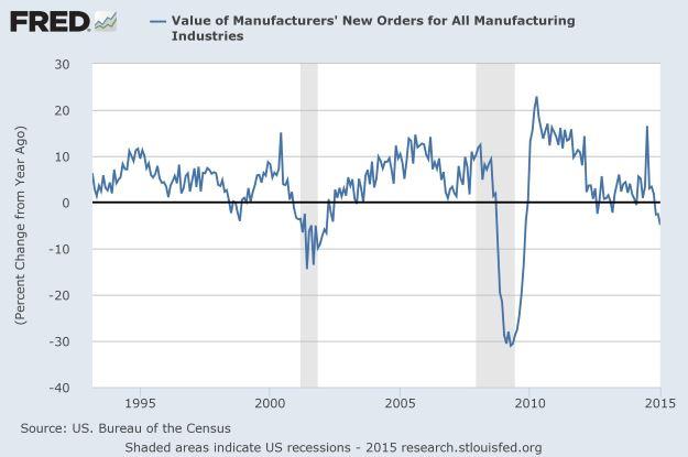 Total manufacturers' new orders YoY NSA thru Jan 2015.