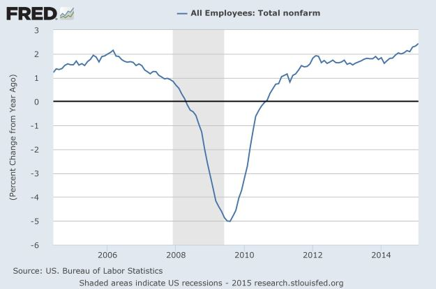 Percent Nonfarm job growth YoY NSA