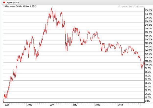 Spot copper prices