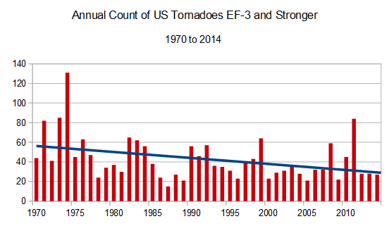 20150325-tornado-history