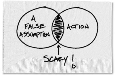 Intersection of false assumptions and action.