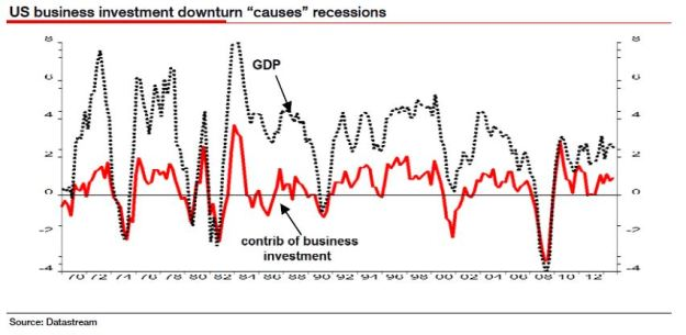 Graph of Corporate investment and GDP