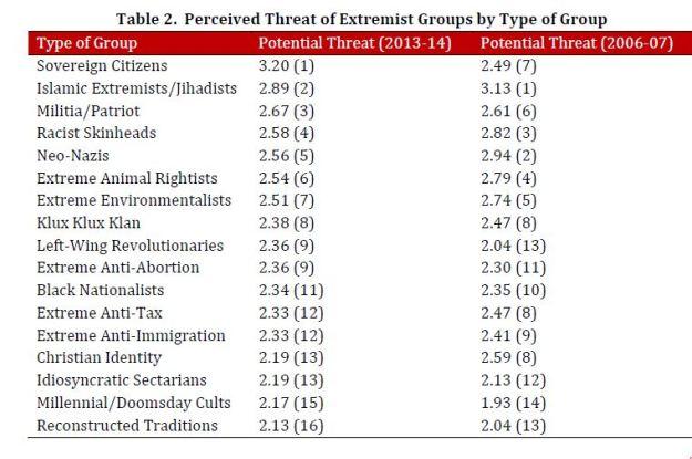 START: list of terror threats