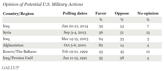 Gallup polls: support before eachwar