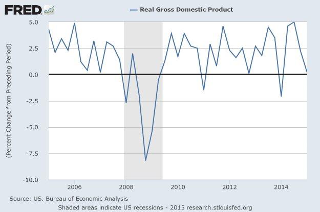 FRED: Q1 Real GDP QoQ