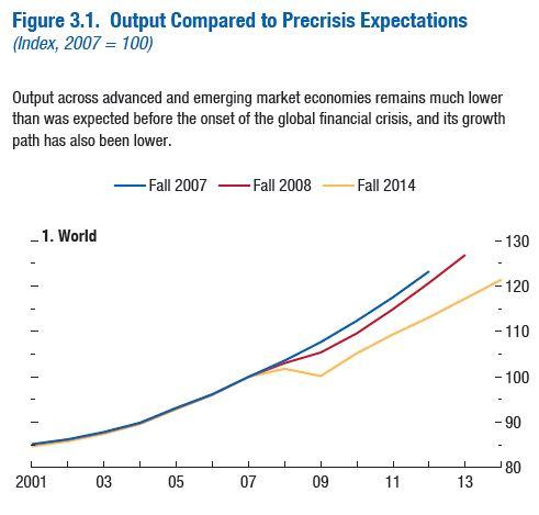 IMF, April 2015